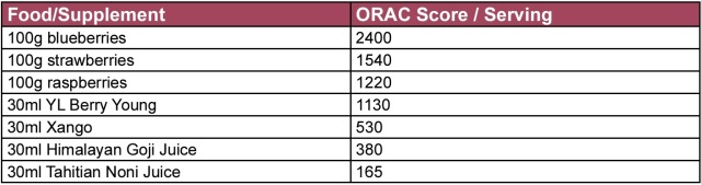 ORAC score chart of fruits comparison